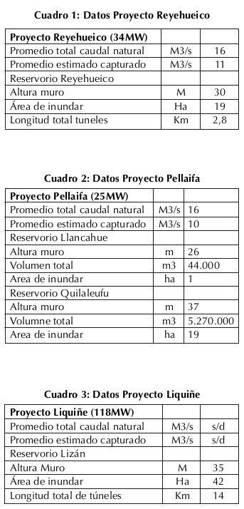 Proyectos en territorios indígenas