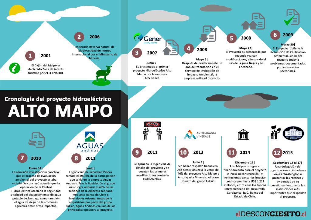 Cronología de la desertificación del centro norte del país: el proyecto hidroeléctrico Alto Maipo